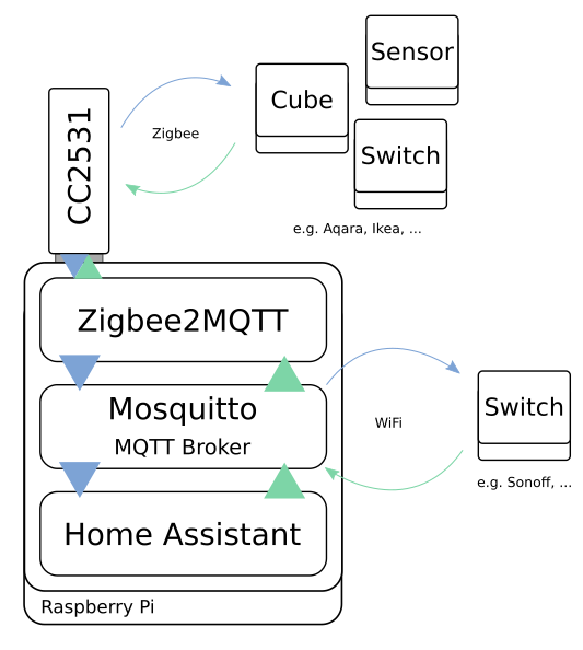 Overview of how different software and devices are connected