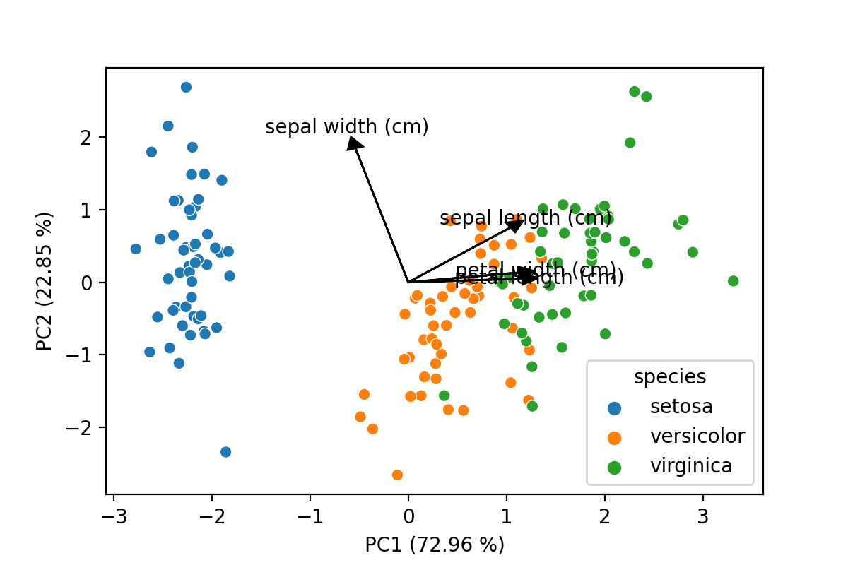 PCA plot with loadings and explained variance included as is the norm form PCA plots in scientific literature